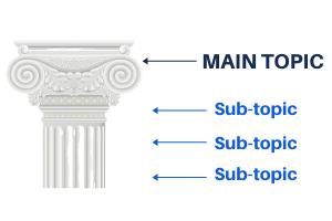 Content Pillar - Digital Asset Library
